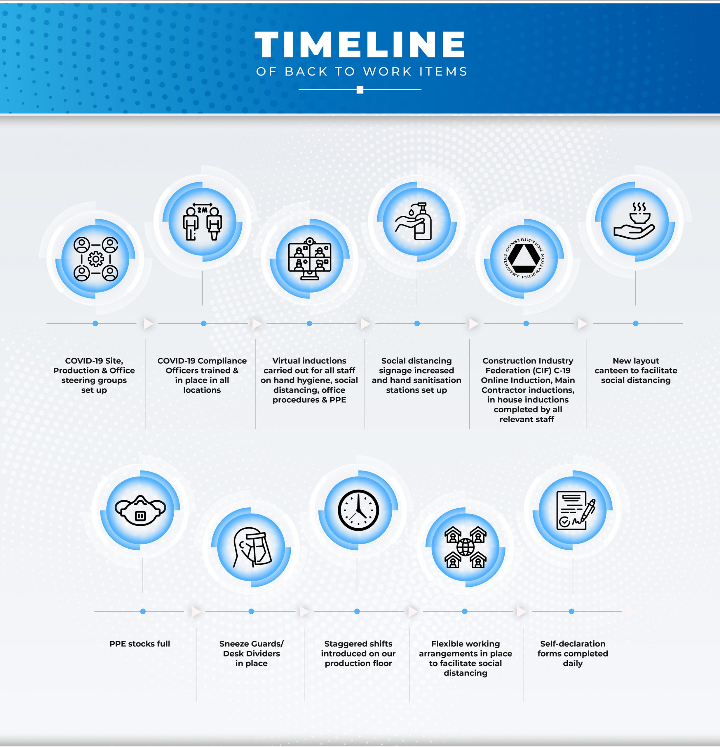 Williaam Cox graphic on timeline of back to work items