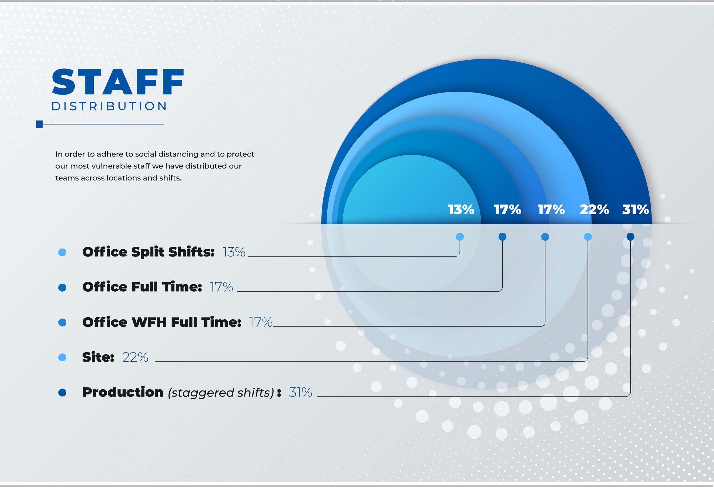 Williaam Cox staff distribution covid graphic