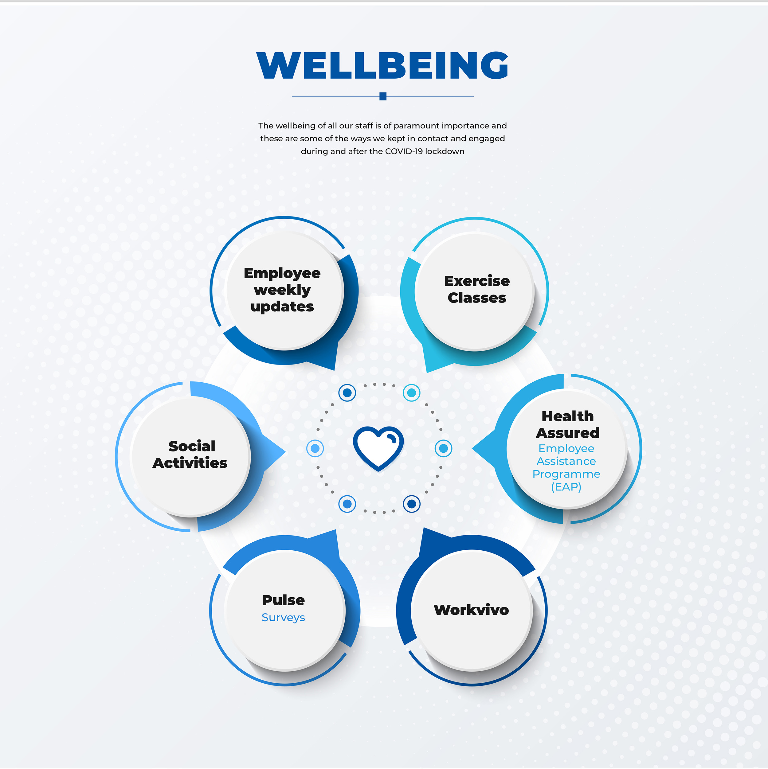 Wellbeing graphic